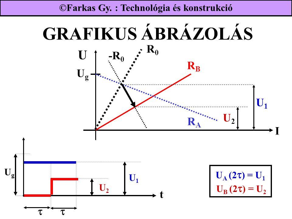 GRAFIKUS ÁBRÁZOLÁS UgUg RBRB I RARA R0R0 -R 0 U1U1 U2U2 U1U1 U2U2 t UgUg  U A (2  ) = U 1 U B (2  ) = U 2 ©Farkas Gy.