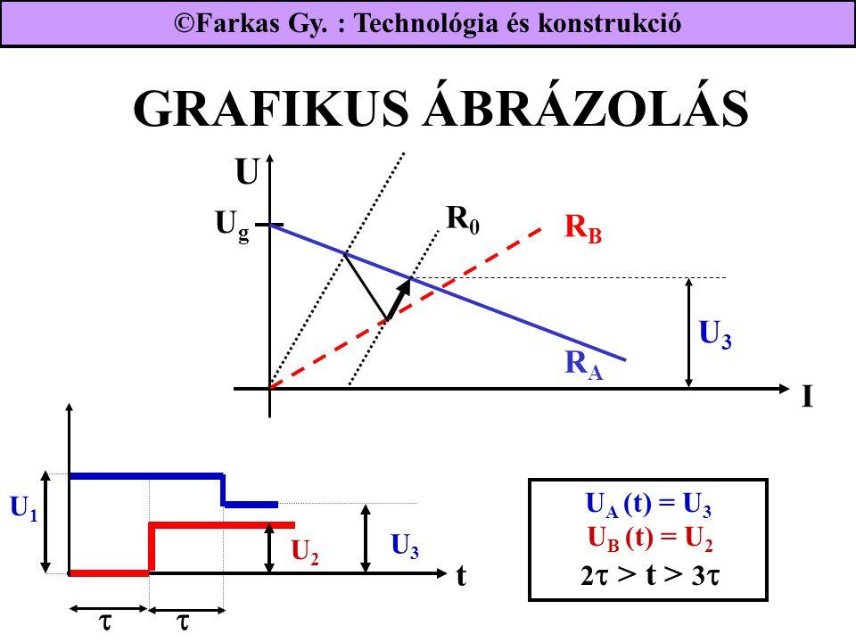 GRAFIKUS ÁBRÁZOLÁS UgUg RBRB I RARA R0R0 U3U3 t U1U1  U3U3 U2U2 U A (t) = U 3 U B (t) = U 2 2  > t > 3  ©Farkas Gy. : Technológia és konstrukció U