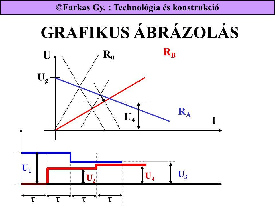 GRAFIKUS ÁBRÁZOLÁS UgUg RBRB I RARA R0R0 U4U4  U3U3 U2U2 U1U1  U4U4 ©Farkas Gy. : Technológia és konstrukció U