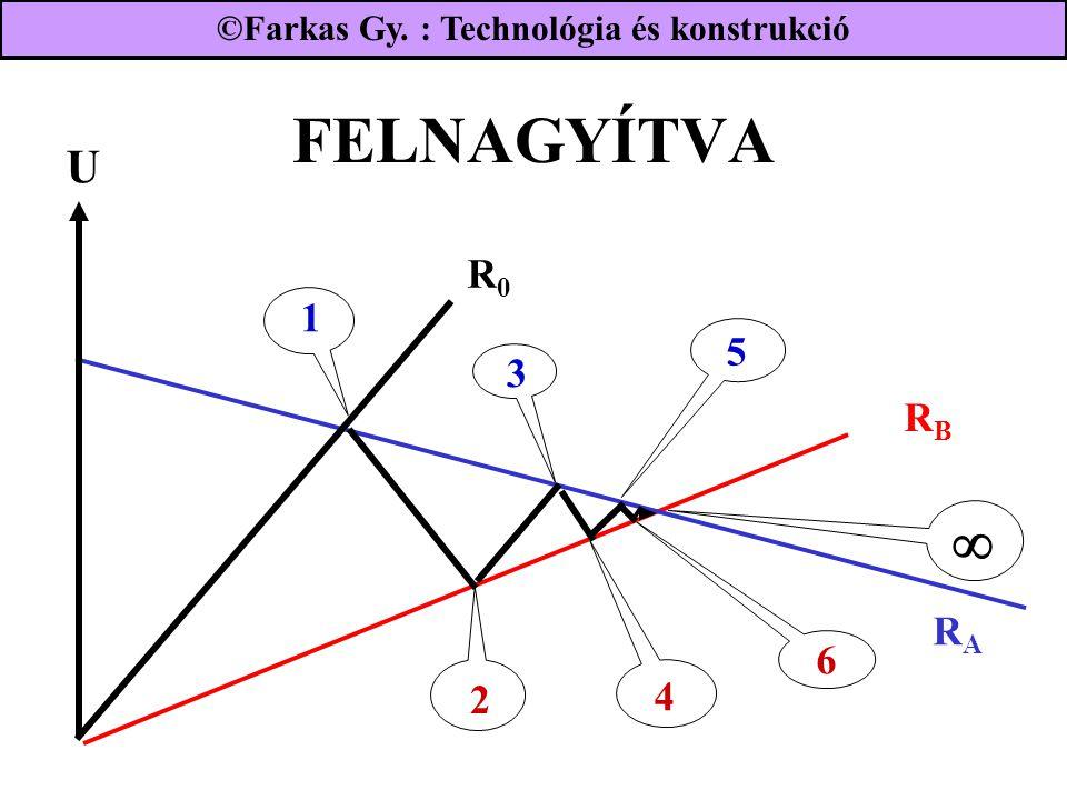 FELNAGYÍTVA 1 2 3 4 5 6  ©Farkas Gy. : Technológia és konstrukció RARA R0R0 RBRB U