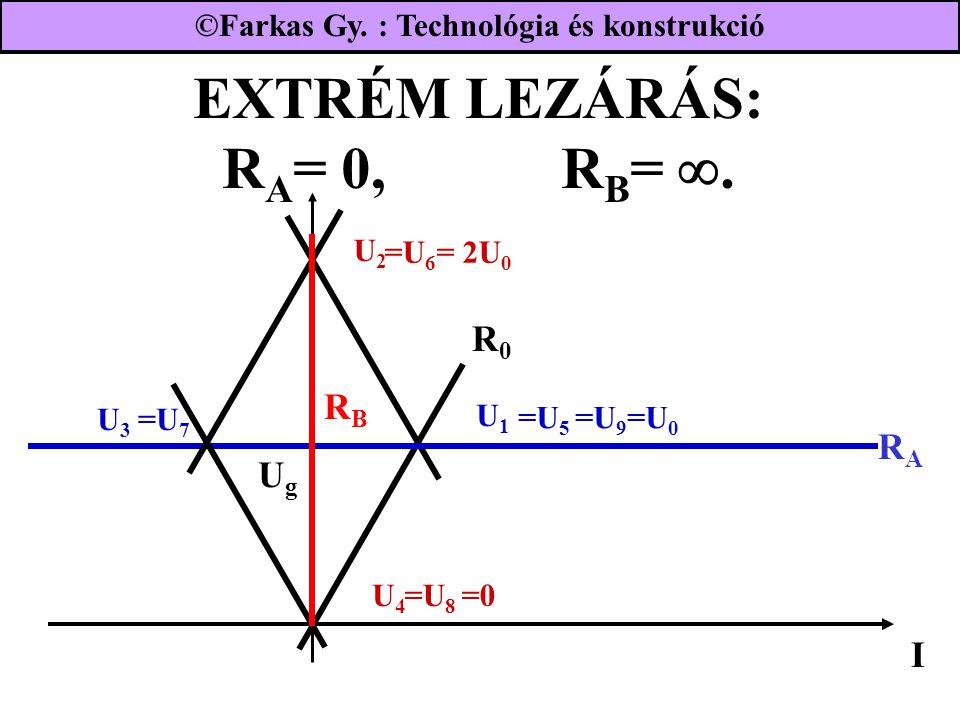 EXTRÉM LEZÁRÁS: R A = 0, R B = . U1U1 UgUg RBRB I RARA R0R0 U2U2 =U 5 =U 9 =U 0 U4U4 U3U3 =U 7 =U 8 =0 =U 6 = 2U 0 ©Farkas Gy. : Technológia és konst