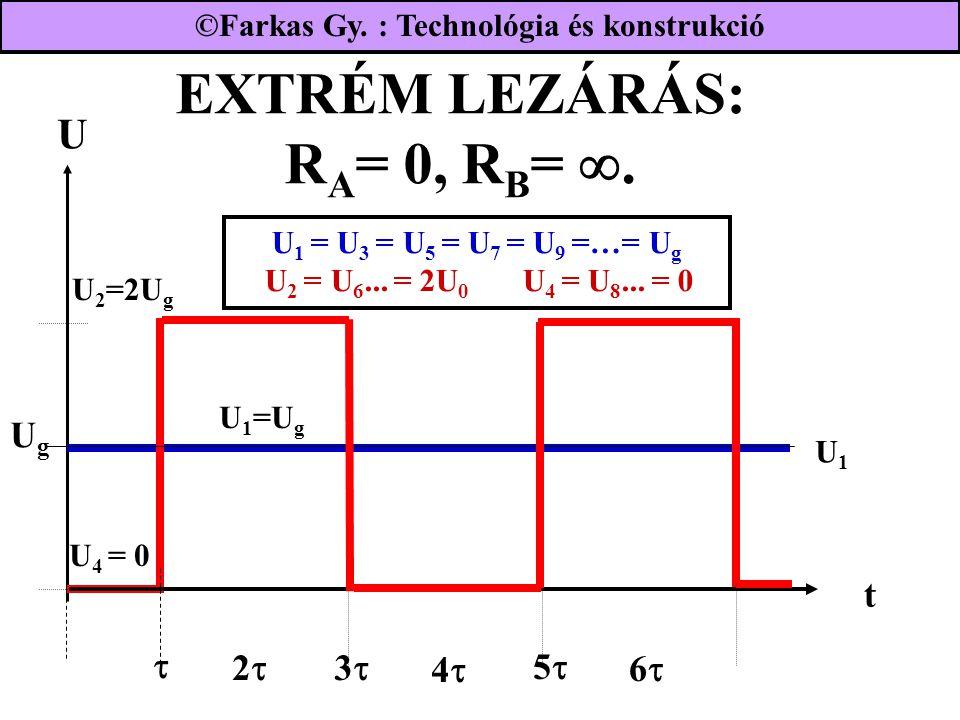 EXTRÉM LEZÁRÁS: R A = 0, R B = . U 1 = U 3 = U 5 = U 7 = U 9 =…= U g U 2 = U 6... = 2U 0 U 4 = U 8... = 0 UgUg 22  33 44 U1U1 55 66 t U 2