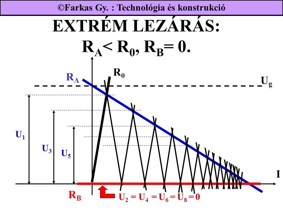 EXTRÉM LEZÁRÁS: R A < R 0, R B = 0. UgUg RBRB I RARA R0R0 U 2 = U 4 = U 6 = U 8 = 0 U1U1 U3U3 U5U5 ©Farkas Gy. : Technológia és konstrukció