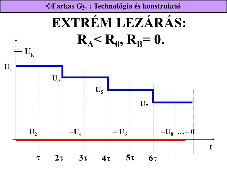 EXTRÉM LEZÁRÁS: R A < R 0, R B = 0. UgUg 22  33 44 U2U2 55 66 t U1U1 U3U3 U5U5 U7U7 =U 4 = U 6 =U 8 …= 0 ©Farkas Gy. : Technológia és konst
