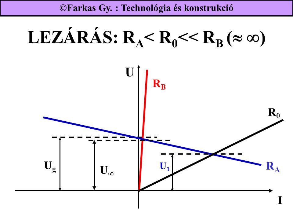 LEZÁRÁS: R A < R 0 << R B (   ) UgUg RBRB I RARA R0R0 U UU U1U1 ©Farkas Gy. : Technológia és konstrukció