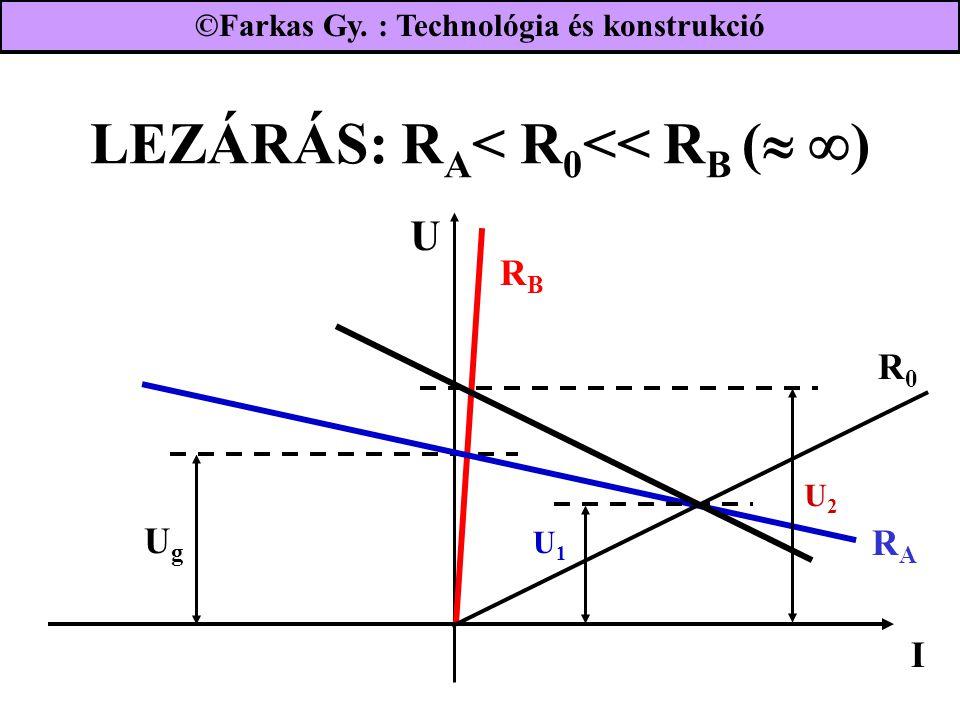 LEZÁRÁS: R A < R 0 << R B (   ) U2U2 UgUg RBRB I RARA R0R0 U1U1 U ©Farkas Gy. : Technológia és konstrukció