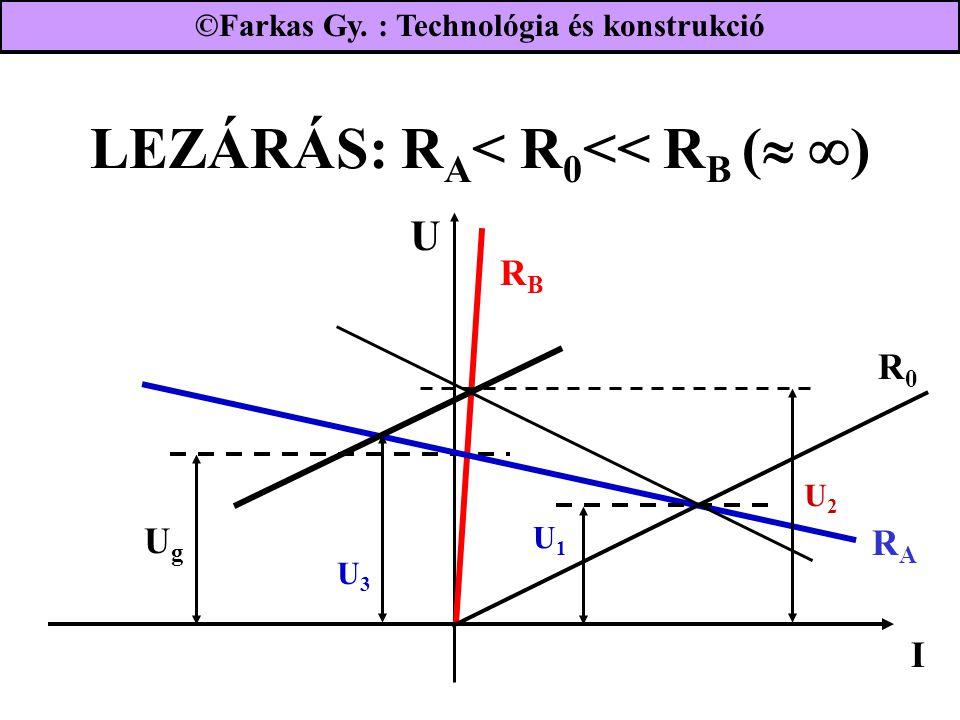 LEZÁRÁS: R A < R 0 << R B (   ) U2U2 UgUg RBRB I RARA R0R0 U1U1 U3U3 U ©Farkas Gy. : Technológia és konstrukció