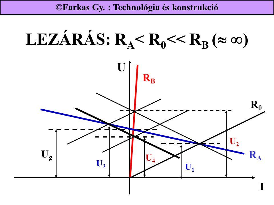 LEZÁRÁS: R A < R 0 << R B (   ) U2U2 UgUg RBRB I RARA R0R0 U1U1 U4U4 U3U3 U ©Farkas Gy. : Technológia és konstrukció