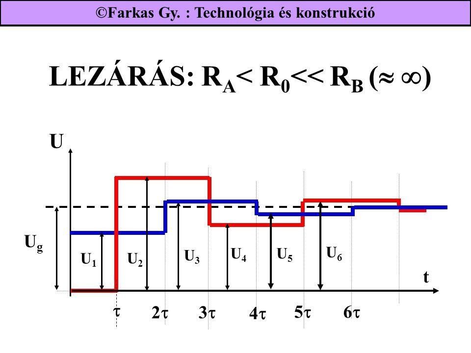 LEZÁRÁS: R A < R 0 << R B (   ) UgUg 22  33 44 U1U1 55 66 t U2U2 U4U4 U3U3 U6U6 U5U5 ©Farkas Gy. : Technológia és konstrukció U