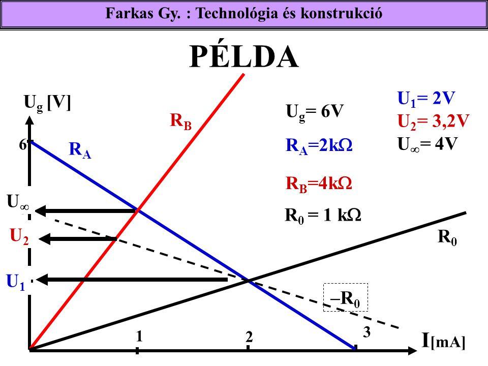 PÉLDA Farkas Gy. : Technológia és konstrukció U g [V] 2 6 1 2 3 RARA RBRB R0R0 –R0–R0 U2U2 4 UU U1U1 U 1 = 2V U 2 = 3,2V U  = 4V I [mA] U g = 6V R