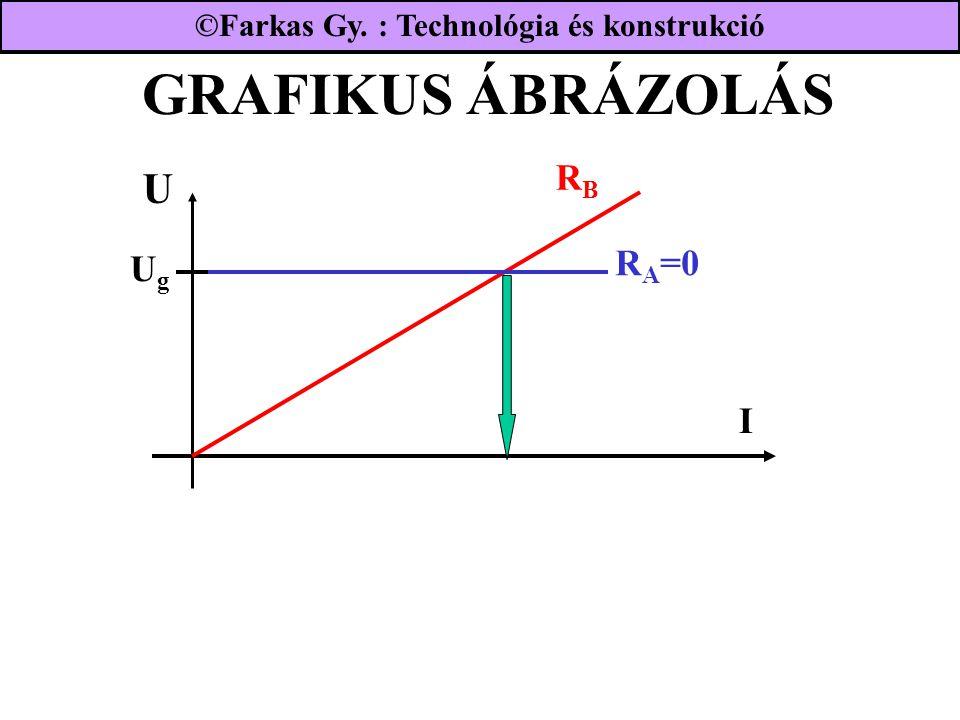 GRAFIKUS ÁBRÁZOLÁS U UgUg R A =0 RBRB I ©Farkas Gy. : Technológia és konstrukció