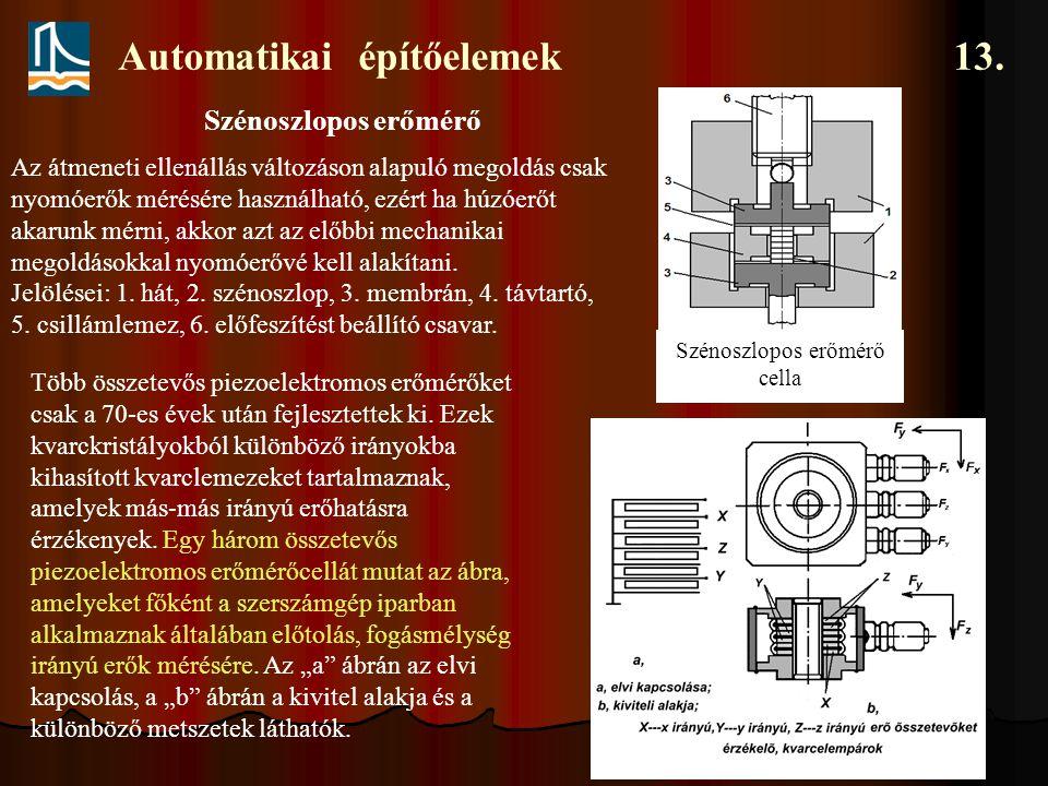 Automatikai építőelemek 13. Szénoszlopos erőmérő cella Szénoszlopos erőmérő Az átmeneti ellenállás változáson alapuló megoldás csak nyomóerők mérésére