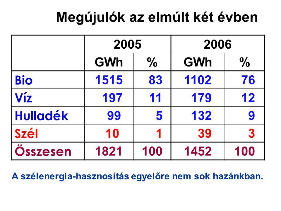 Megújulók az elmúlt két évben 20052006 GWh% % Bio 1515 831102 76 Víz 197 11 179 12 Hulladék 99 5 132 9 Szél 10 1 39 3 Összesen 18211001452100 A szélenergia-hasznosítás egyelőre nem sok hazánkban.