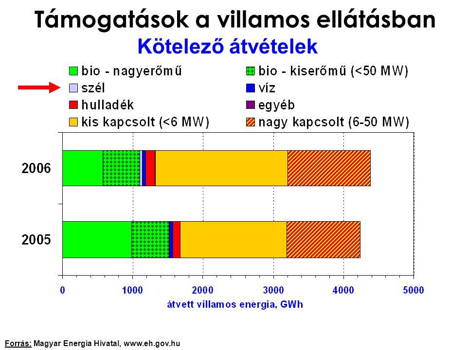 Támogatások a villamos ellátásban Kötelező átvételek Forrás: Magyar Energia Hivatal, www.eh.gov.hu
