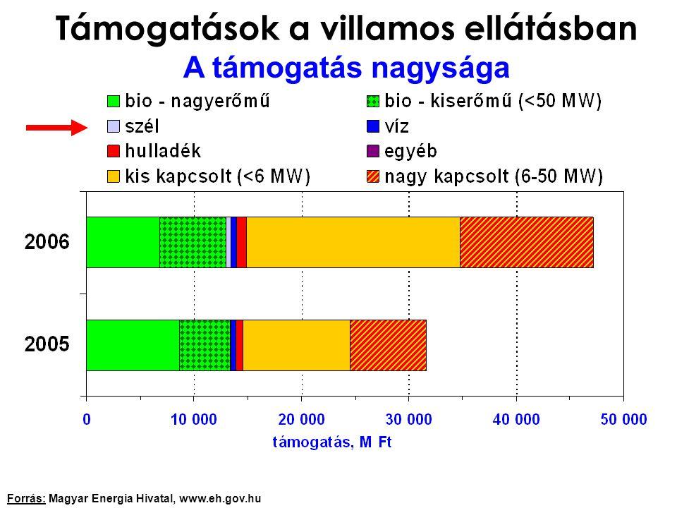 Támogatások a villamos ellátásban A támogatás nagysága Forrás: Magyar Energia Hivatal, www.eh.gov.hu