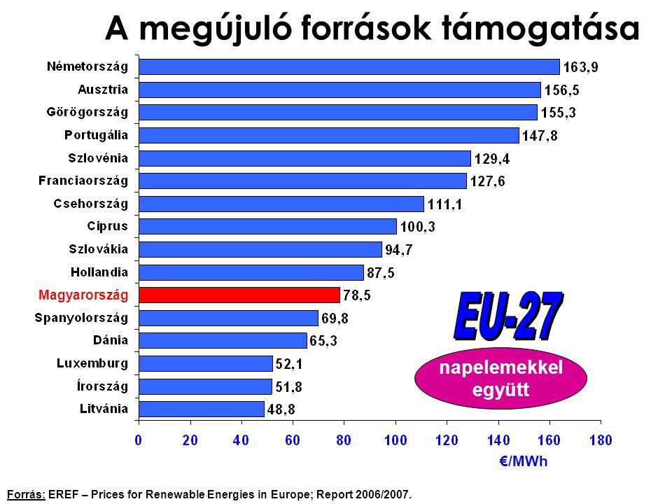 A megújuló források támogatása €/MWh napelemekkel együtt Forrás: EREF – Prices for Renewable Energies in Europe; Report 2006/2007.