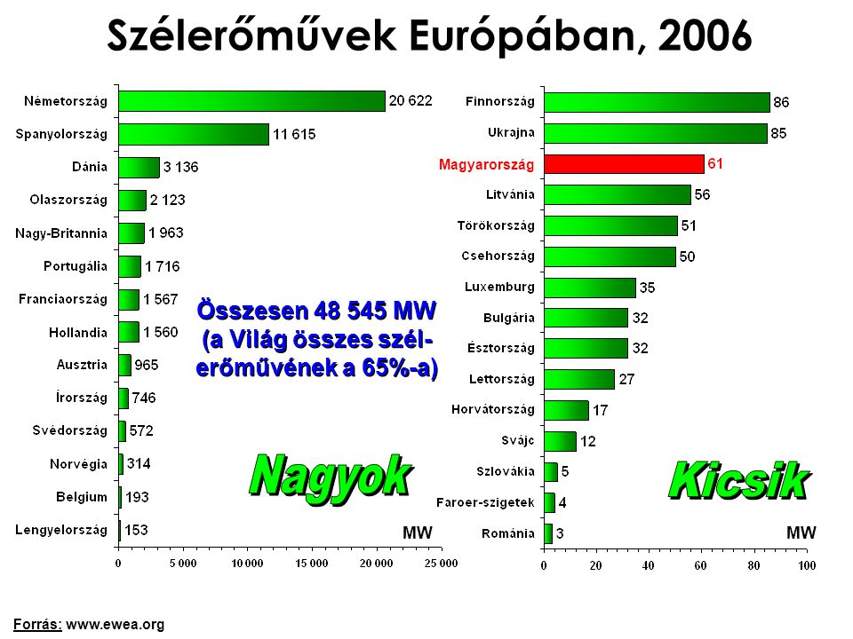 Szélerőművek Európában, 2006 MW Forrás: www.ewea.org Összesen 48 545 MW (a Világ összes szél- erőművének a 65%-a) Magyarország