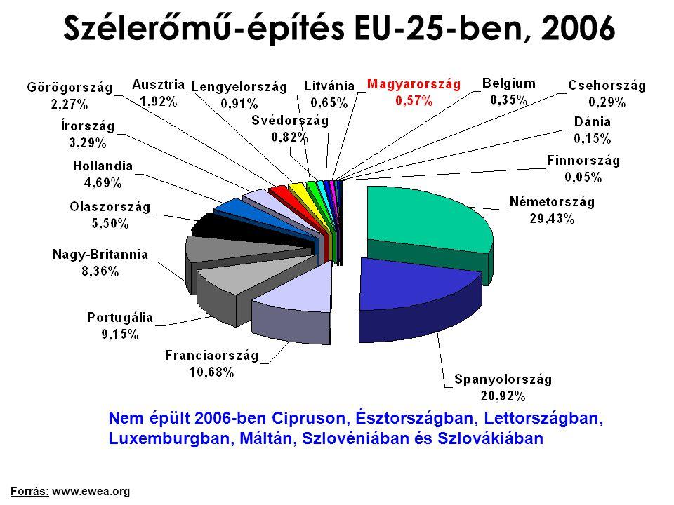 Forrás: www.ewea.org Nem épült 2006-ben Cipruson, Észtországban, Lettországban, Luxemburgban, Máltán, Szlovéniában és Szlovákiában Szélerőmű-építés EU-25-ben, 2006