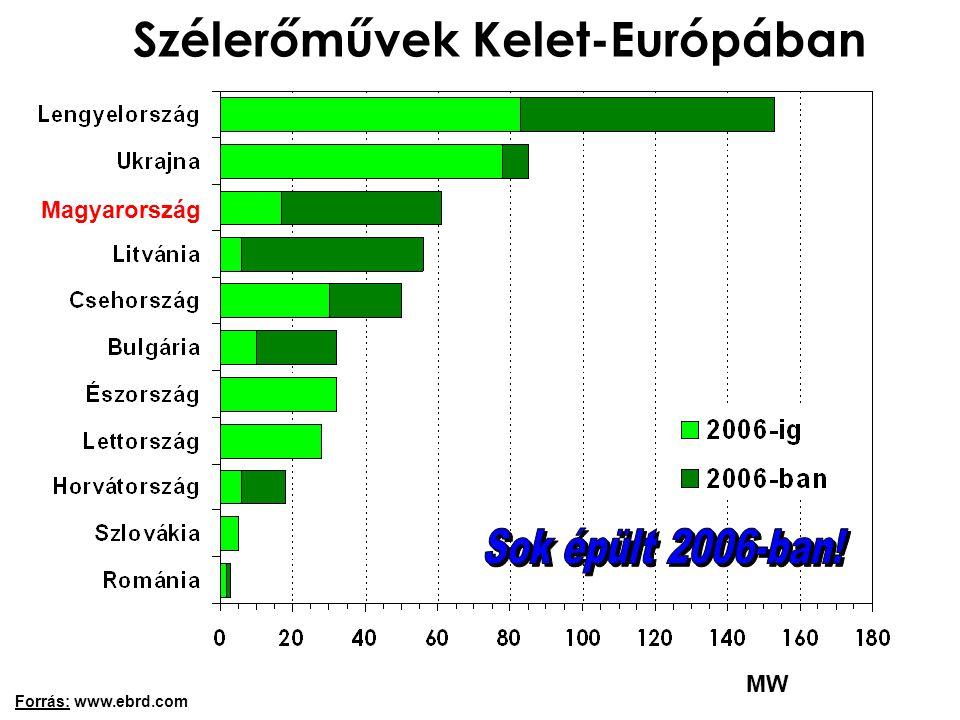 Szélerőművek Kelet-Európában Forrás: www.ebrd.com MW Magyarország