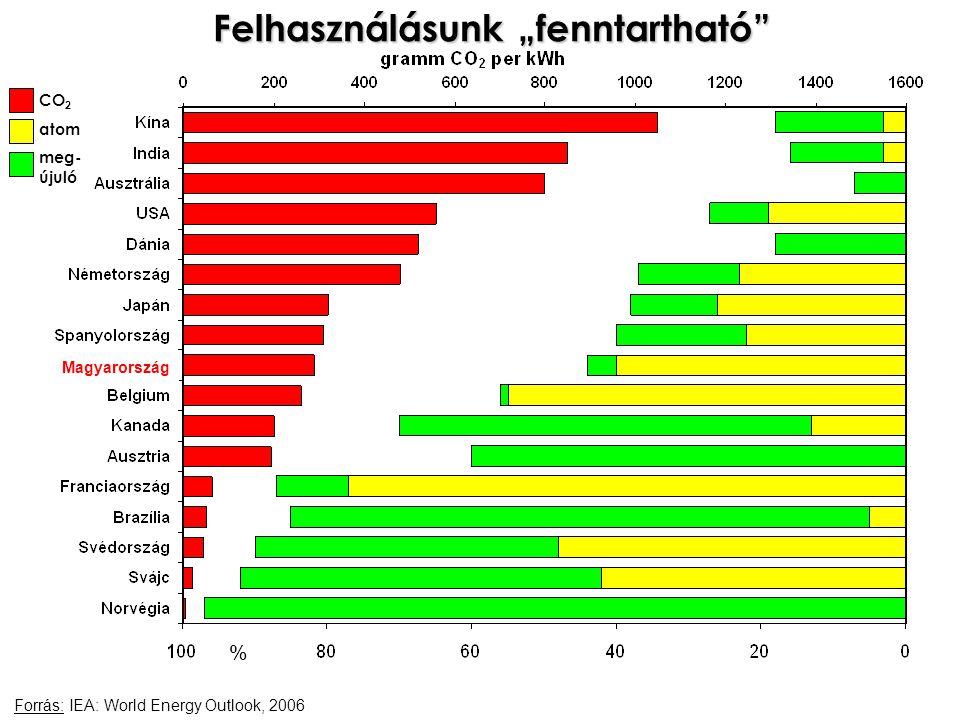 """Felhasználásunk """"fenntartható Forrás: IEA: World Energy Outlook, 2006 Magyarország % CO 2 atom meg- újuló"""