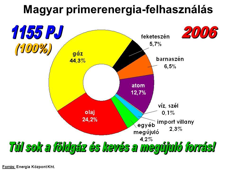Támogatások a villamos ellátásban A fajlagos támogatások nagysága Kapcsoltak : Megújulók: Forrás: Magyar Energia Hivatal, www.eh.gov.hu