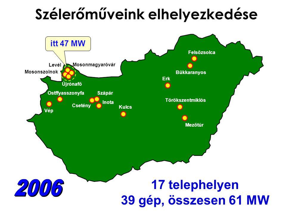Szélerőműveink elhelyezkedése Mosonmagyaróvár Mosonszolnok Levél Újrónafő Ostffyasszonyfa Csetény Szápár Inota Kulcs Erk Bükkaranyos Felsőzsolca Törökszentmiklós Mezőtúr Vép 17 telephelyen 39 gép, összesen 61 MW itt 47 MW