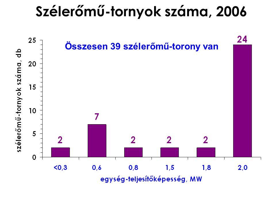 Szélerőmű-tornyok száma, 2006 Összesen 39 szélerőmű-torony van