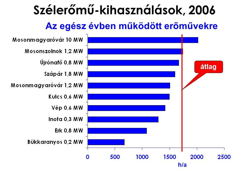 Szélerőmű-kihasználások, 2006 Az egész évben működött erőművekre h/a átlag