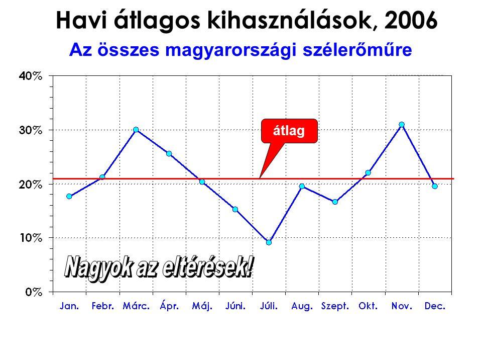 Havi átlagos kihasználások, 2006 Az összes magyarországi szélerőműre átlag