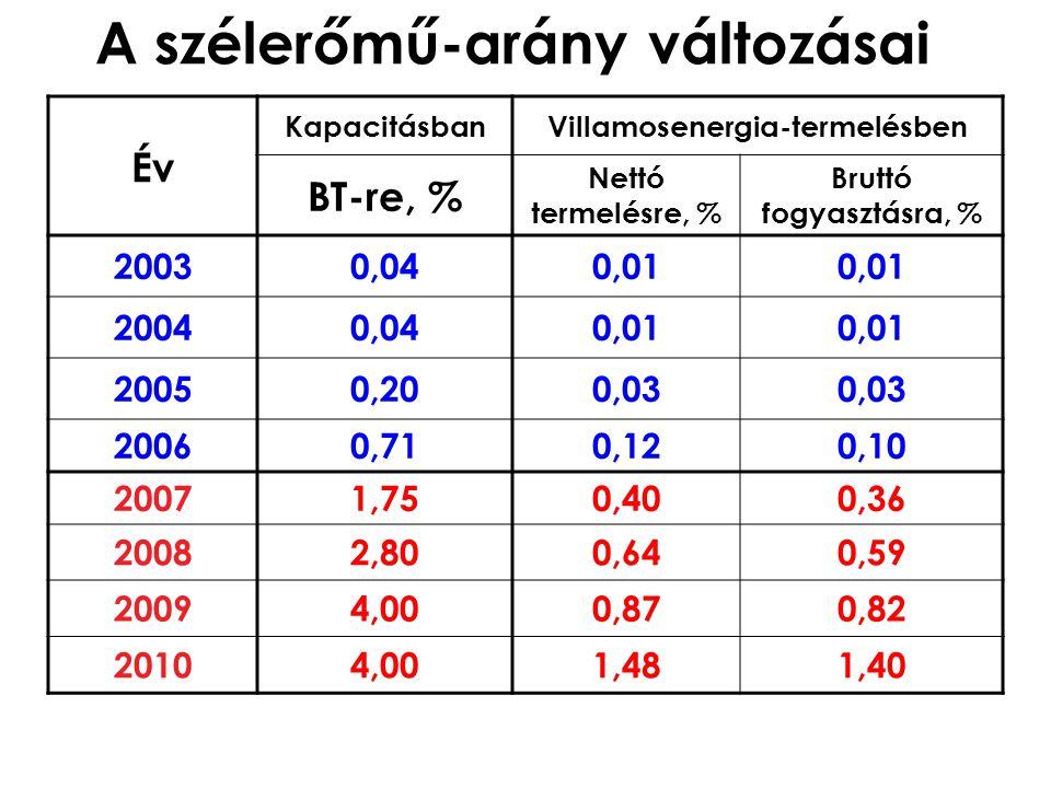 A szélerőmű-arány változásai Év KapacitásbanVillamosenergia-termelésben BT-re, % Nettó termelésre, % Bruttó fogyasztásra, % 20030,040,01 20040,040,01 20050,200,03 20060,710,120,10 20071,750,400,36 20082,800,640,59 20094,000,870,82 20104,001,481,40