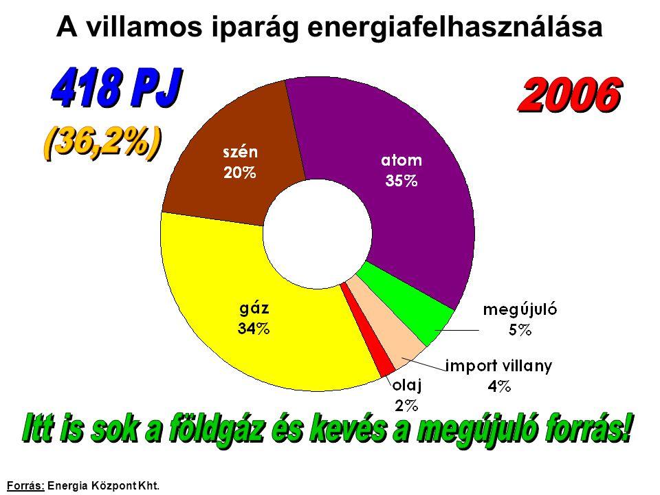 A villamos iparág energiafelhasználása Forrás: Energia Központ Kht.
