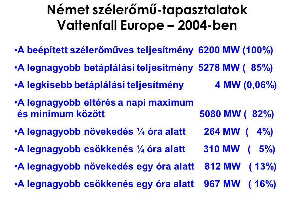 Német szélerőmű-tapasztalatok Vattenfall Europe – 2004-ben A beépített szélerőműves teljesítmény 6200 MW (100%) A legnagyobb betáplálási teljesítmény 5278 MW ( 85%) A legkisebb betáplálási teljesítmény 4 MW (0,06%) A legnagyobb eltérés a napi maximum és minimum között 5080 MW ( 82%) A legnagyobb növekedés ¼ óra alatt 264 MW ( 4%) A legnagyobb csökkenés ¼ óra alatt 310 MW ( 5%) A legnagyobb növekedés egy óra alatt 812 MW ( 13%) A legnagyobb csökkenés egy óra alatt 967 MW ( 16%)