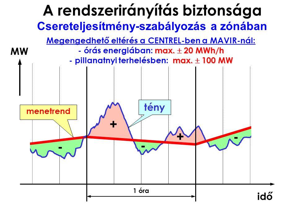 1 óra + + - - - menetrend MW idő tény max.  20 MWh/h max.