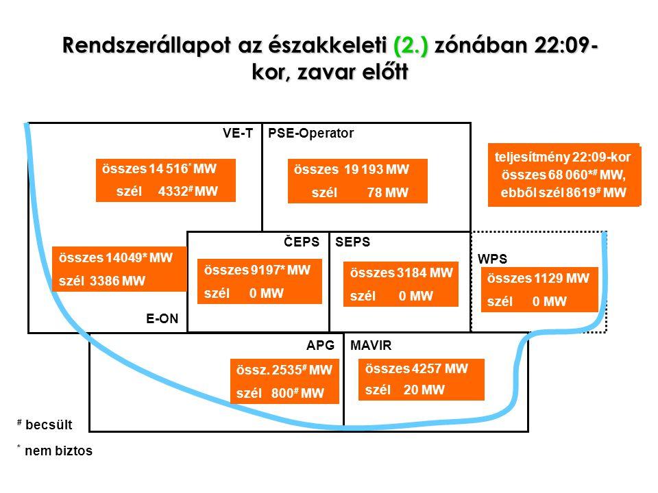 Rendszerállapot az északkeleti (2.) zónában 22:09- kor, zavar előtt PSE-Operator ČEPSSEPS APGMAVIR VE-T WPS E-ON összes 19 193 MW szél 78 MW GENERATION total: 68060* # MW wind: 8616 # MW összes 14 516 * MW szél 4332 # MW összes 14049* MW szél 3386 MW összes 9197* MW szél 0 MW összes 3184 MW szél 0 MW összes 1129 MW szél 0 MW össz.