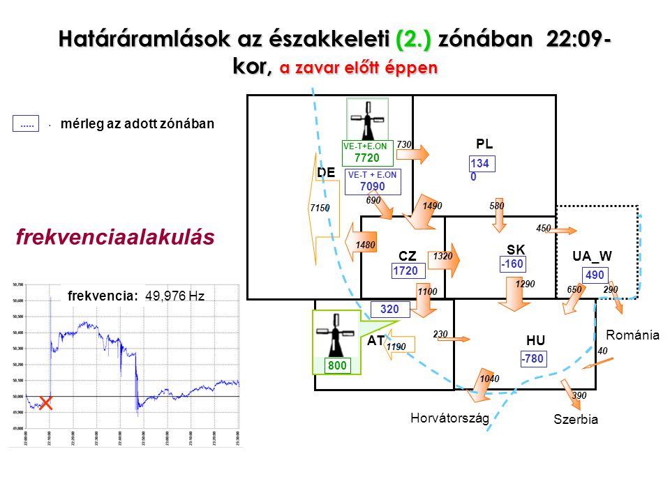Határáramlások az északkeleti (2.) zónában 22:09- kor, a zavar előtt éppen frequency: 49,976 Hz Szerbia Horvátország PL CZ SK ATHU UA_W 450 1490 1480 580 1290 1320 1100 230 650290 40 390 1720 -160 490 134 0 -780 Románia 1040 DE 7150 1190 730 690 VE-T + E.ON 7090 VE-T+E.ON 7720 800 320.....