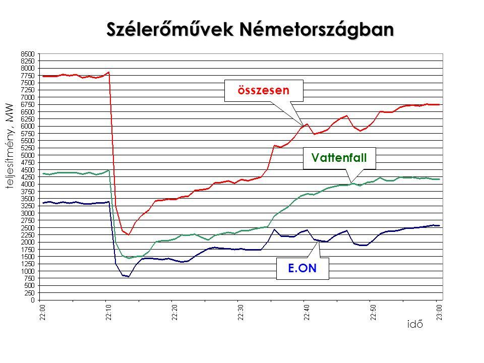 Szélerőművek Németországban idő teljesítmény, MW összesen E.ON Vattenfall