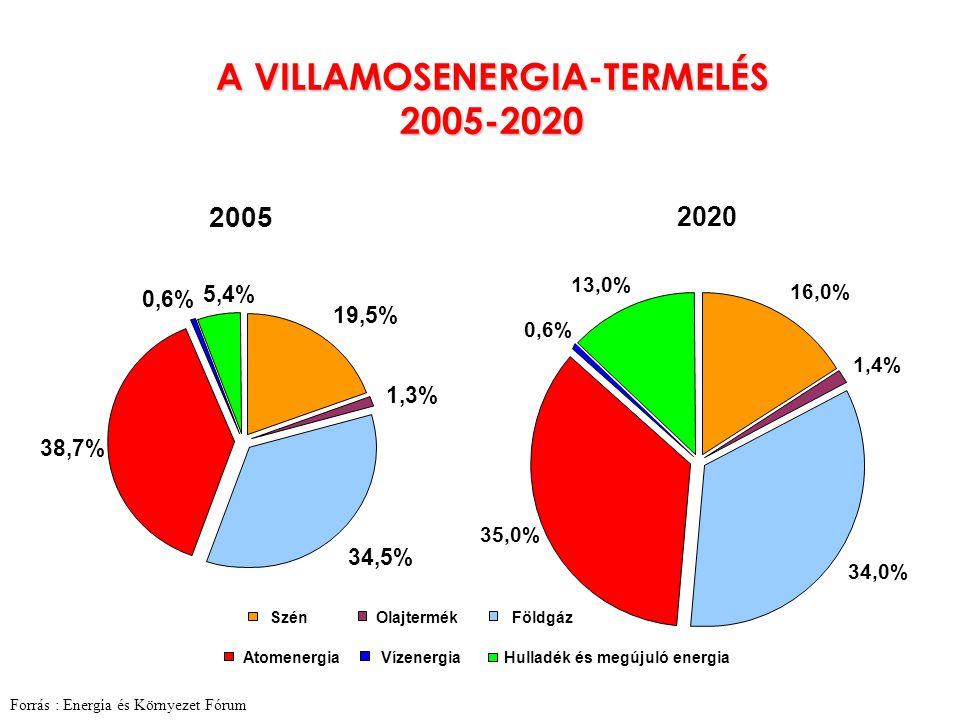 teljesítés: 96,2% 20052005 Az időszak 14%-ában a felszabályozáshoz, 25%-ában a leszabályozáshoz nem volt megfelelő szekunder tartalék.