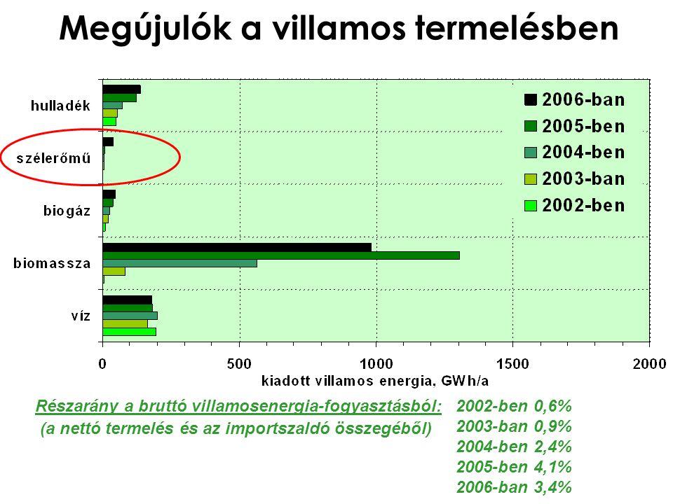 Megújulók a villamos termelésben Részarány a bruttó villamosenergia-fogyasztásból: (a nettó termelés és az importszaldó összegéből) 2002-ben 0,6% 2003-ban 0,9% 2004-ben 2,4% 2005-ben 4,1% 2006-ban 3,4%