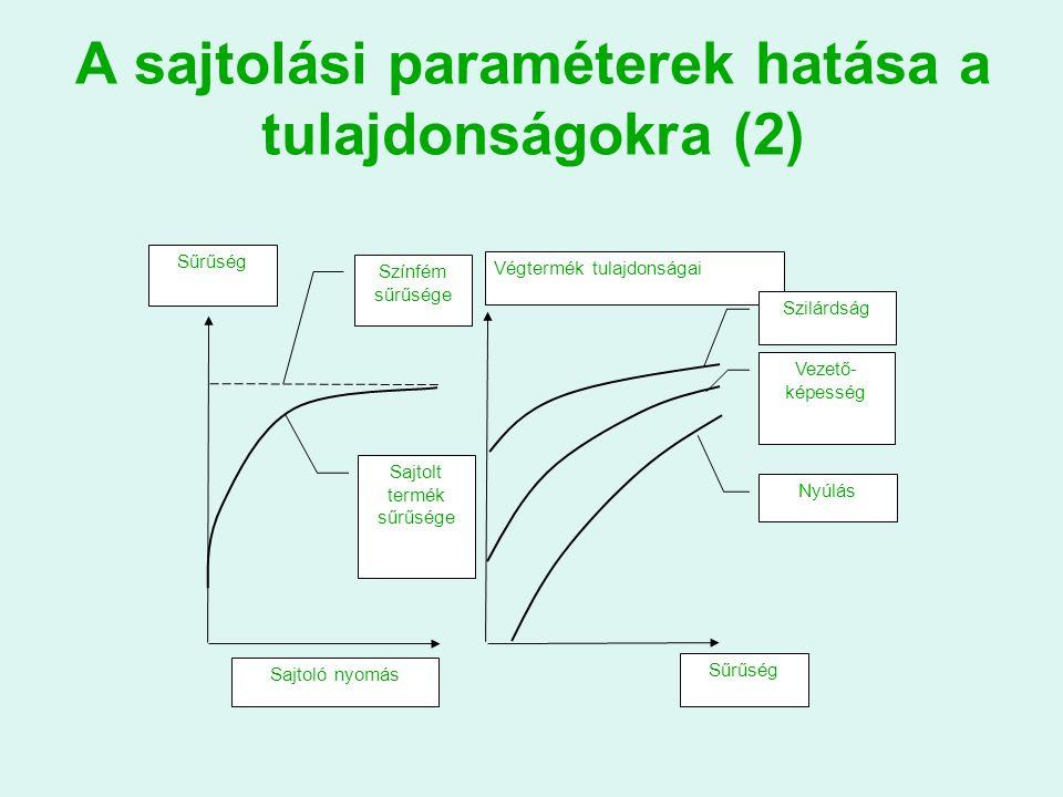 A sajtolási paraméterek hatása a tulajdonságokra (2) Sajtoló nyomás Sűrűség Színfém sűrűsége Sajtolt termék sűrűsége Végtermék tulajdonságai Sűrűség Szilárdság Vezető- képesség Nyúlás