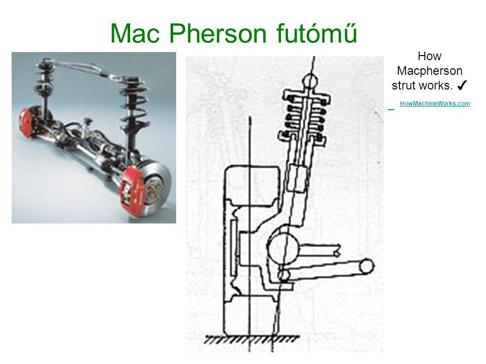 Mac Pherson futómű How Macpherson strut works. ✔ HowMachineWorks.com · HowMachineWorks.com