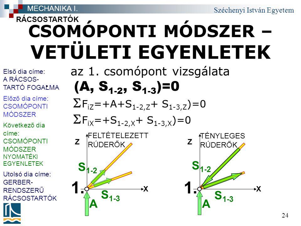 Széchenyi István Egyetem 24 CSOMÓPONTI MÓDSZER – VETÜLETI EGYENLETEK az 1. csomópont vizsgálata RÁCSOSTARTÓK MECHANIKA I. 1. S 1-3 A S 1-2 X Z (A, S 1