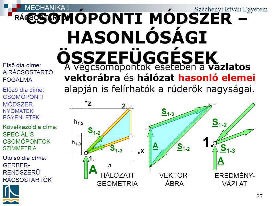 Széchenyi István Egyetem 27 CSOMÓPONTI MÓDSZER – HASONLÓSÁGI ÖSSZEFÜGGÉSEK A végcsomópontok esetében a vázlatos vektorábra és hálózat hasonló elemei alapján is felírhatók a rúderők nagyságai.