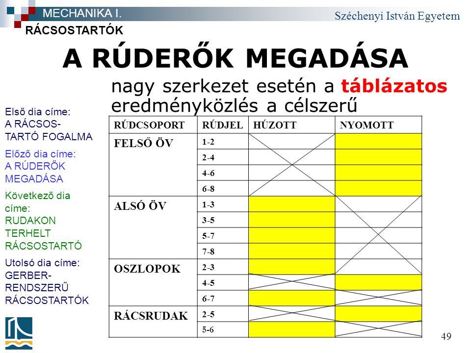 Széchenyi István Egyetem 49 RÚDCSOPORTRÚDJELHÚZOTTNYOMOTT FELSŐ ÖV 1-2 2-4 4-6 6-8 ALSÓ ÖV 1-3 3-5 5-7 7-8 OSZLOPOK 2-3 4-5 6-7 RÁCSRUDAK 2-5 5-6 A RÚDERŐK MEGADÁSA nagy szerkezet esetén a táblázatos eredményközlés a célszerű RÁCSOSTARTÓK MECHANIKA I.