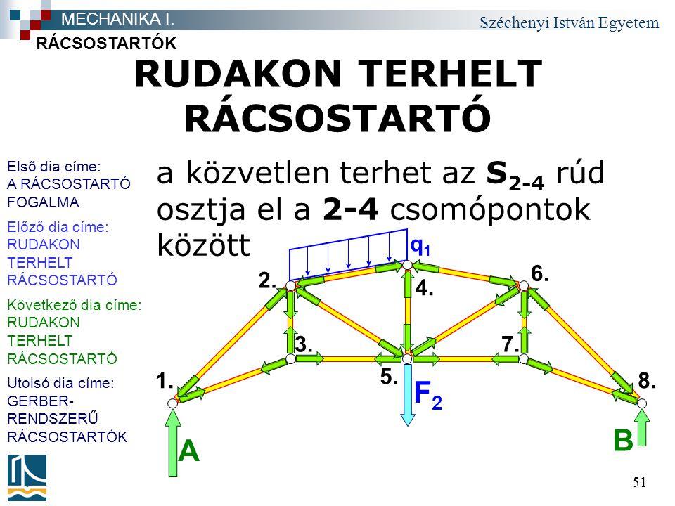 Széchenyi István Egyetem 51 RUDAKON TERHELT RÁCSOSTARTÓ RÁCSOSTARTÓK MECHANIKA I. q1q1 B A 2. F2F2 5. 1. 6. 4. 7.3. 8. a közvetlen terhet az S 2-4 rúd