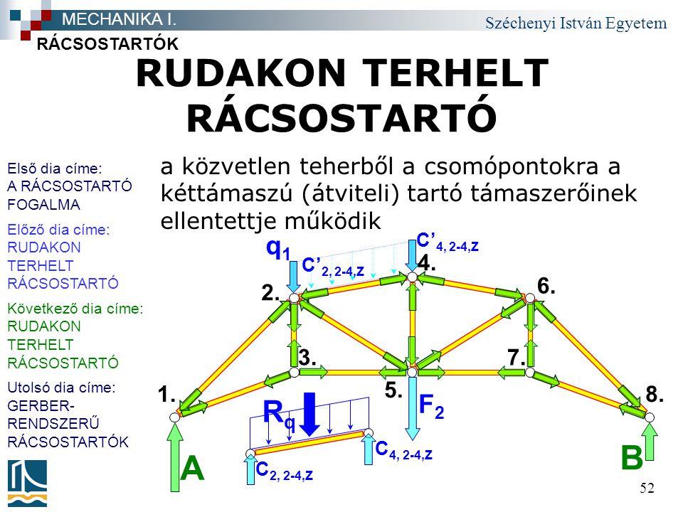 Széchenyi István Egyetem 52 RUDAKON TERHELT RÁCSOSTARTÓ a közvetlen teherből a csomópontokra a kéttámaszú (átviteli) tartó támaszerőinek ellentettje működik RÁCSOSTARTÓK MECHANIKA I.