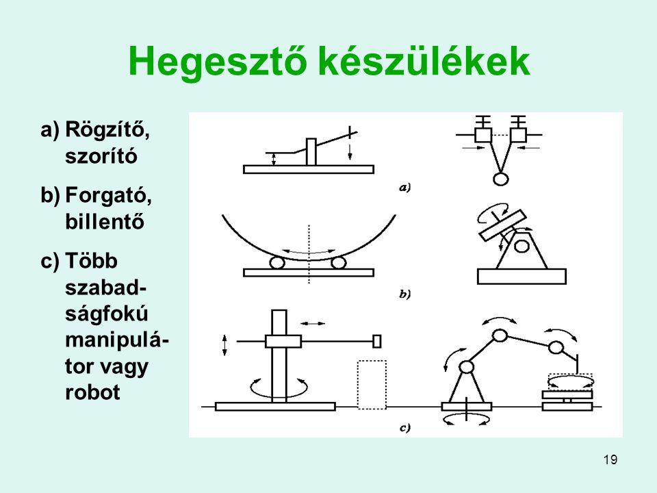 19 Hegesztő készülékek a)Rögzítő, szorító b)Forgató, billentő c)Több szabad- ságfokú manipulá- tor vagy robot