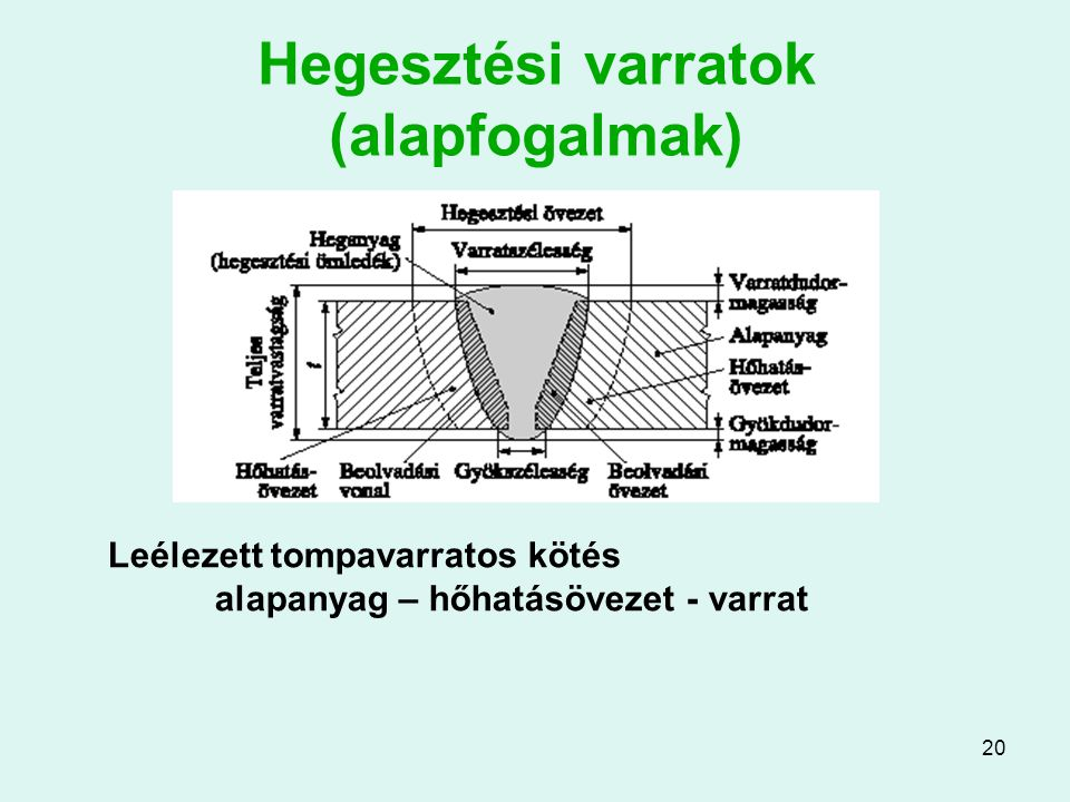 20 Hegesztési varratok (alapfogalmak) Leélezett tompavarratos kötés alapanyag – hőhatásövezet - varrat