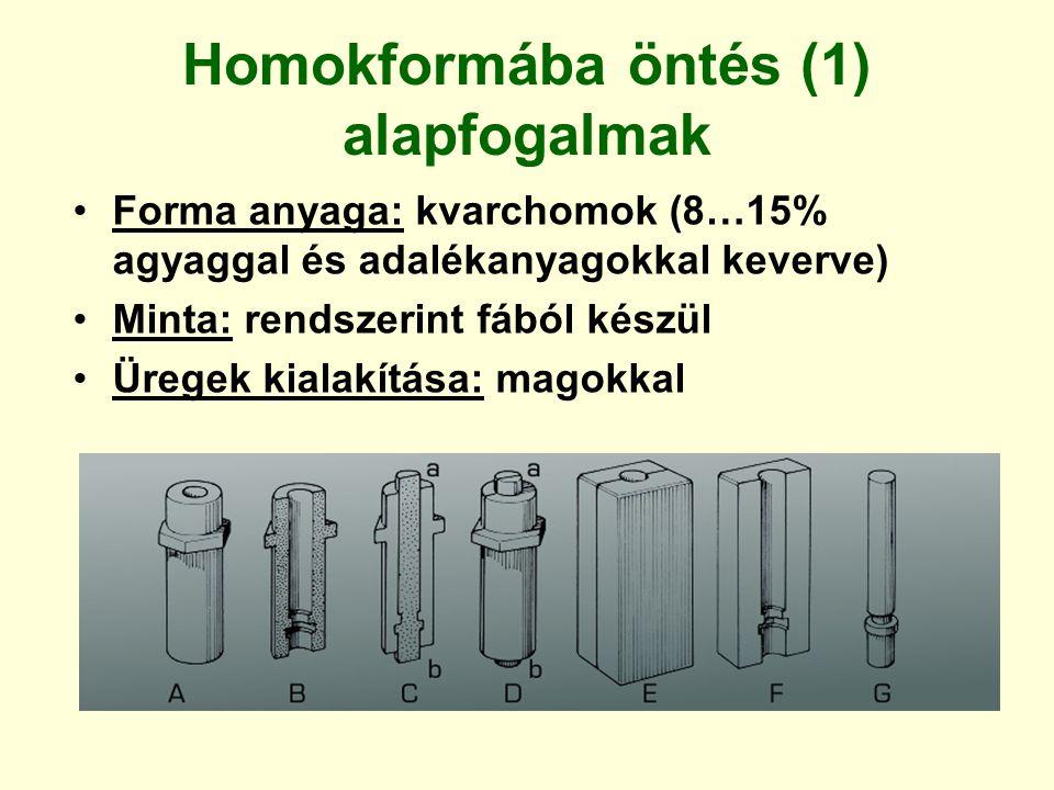 Homokformába öntés (1) alapfogalmak Forma anyaga: kvarchomok (8…15% agyaggal és adalékanyagokkal keverve) Minta: rendszerint fából készül Üregek kiala