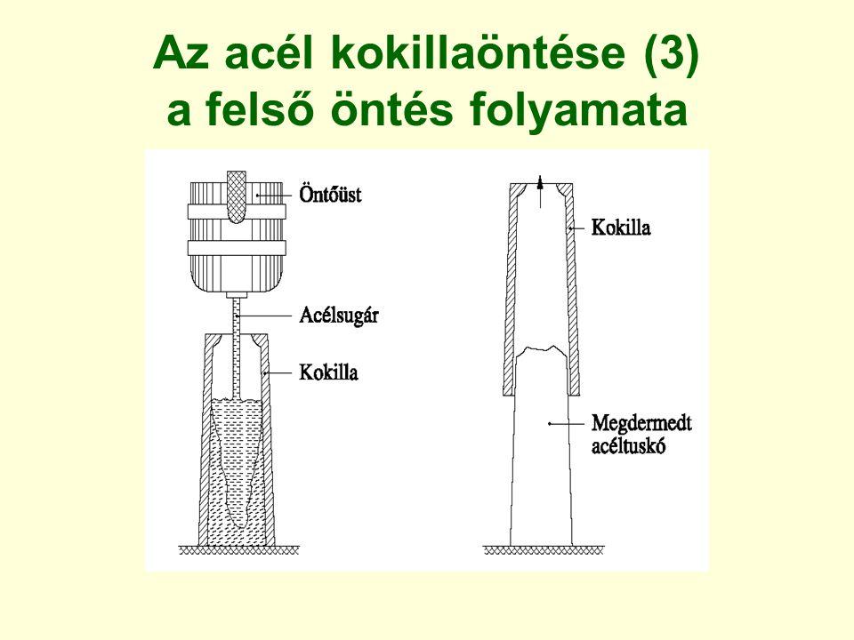Gravitációs kokillaöntés Példa Motorblokk Fém kokilla, homok magok Bonyolult alakú, jó minőségű öntvény