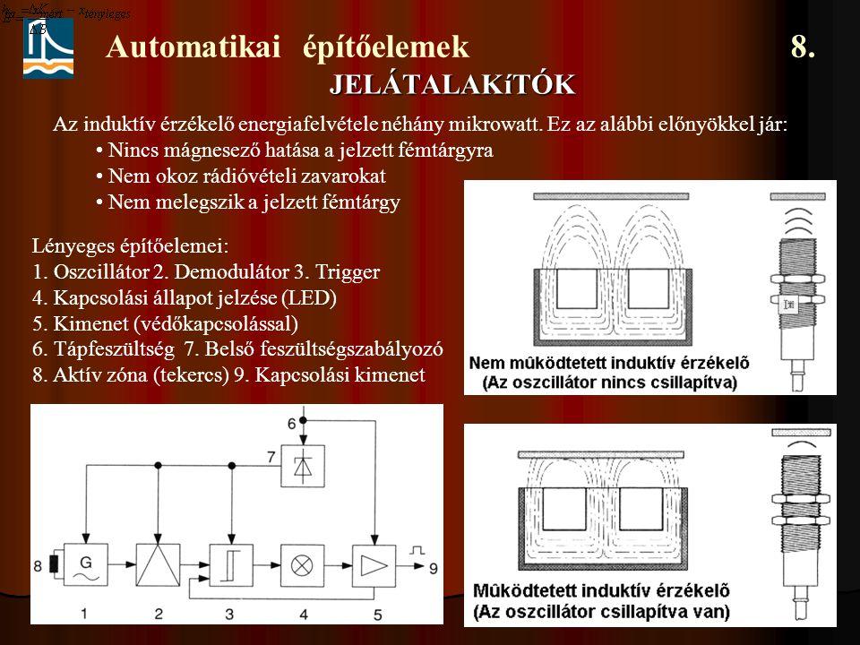 Automatikai építőelemek 8. JELÁTALAKíTÓK Az induktív érzékelő energiafelvétele néhány mikrowatt. Ez az alábbi előnyökkel jár: Nincs mágnesező hatása a